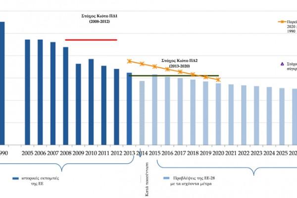 Μετάβαση της Ευρώπης σε οικονομία χαμηλών εκπομπών διοξειδίου