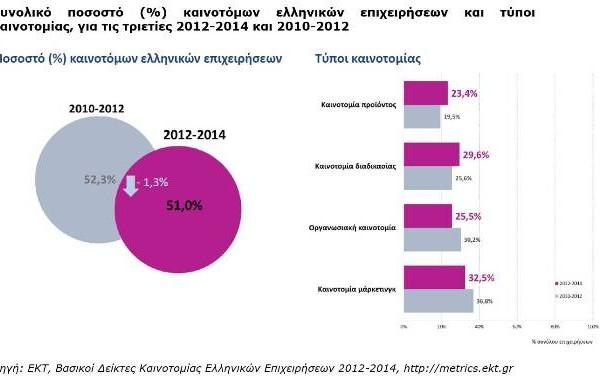 Καινοτομία: Η διέξοδος στην κρίση για τις ελληνικές επιχειρήσεις