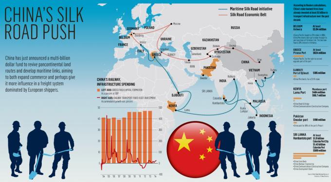 Με  Νέο Δρόμο του Μεταξιού η Κίνα περνάει στην  αντεπίθεση